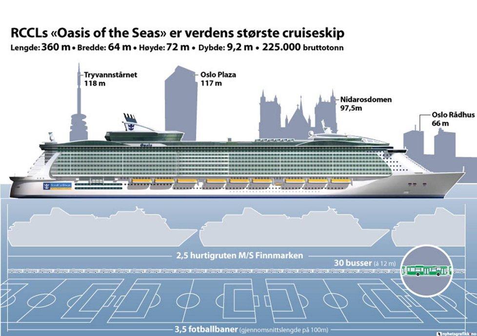 Oasis-klassen sammenlignet med kjente norske størrelser